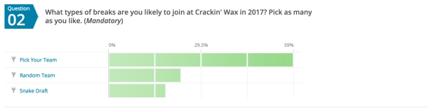While a few of you would like to see us change things up a bit, the vast majority of you love that we stick to Pick Your Team (PYT) breaks.