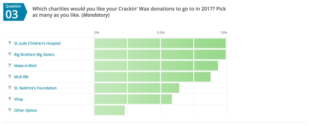 It appears that most of you are happy with the charities we've chosen to benefit.